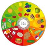 Что такое гликемический индекс