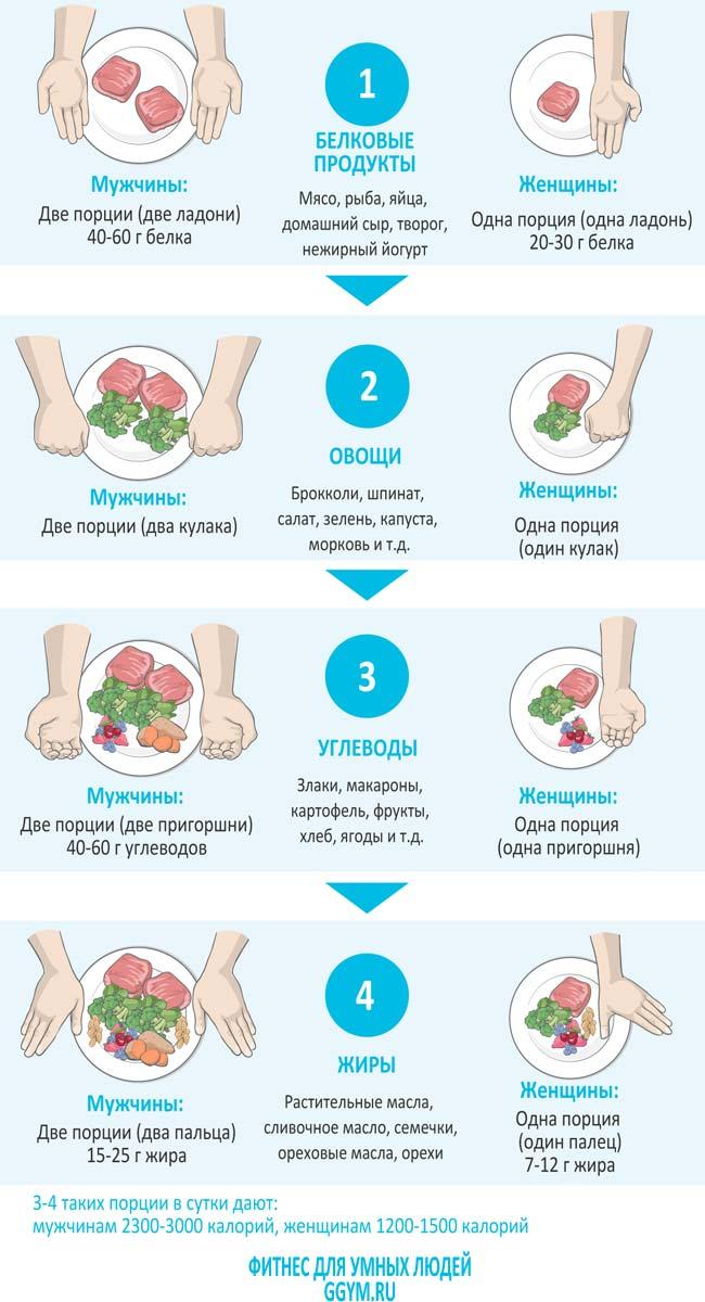 Как правильно питаться без подсчёта калорий.