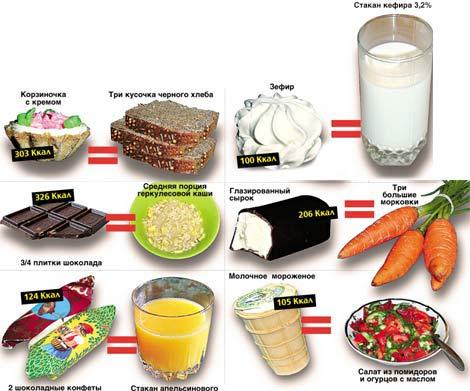 Энергетическая ценность питания