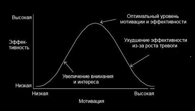 Закон оптимума мотивации