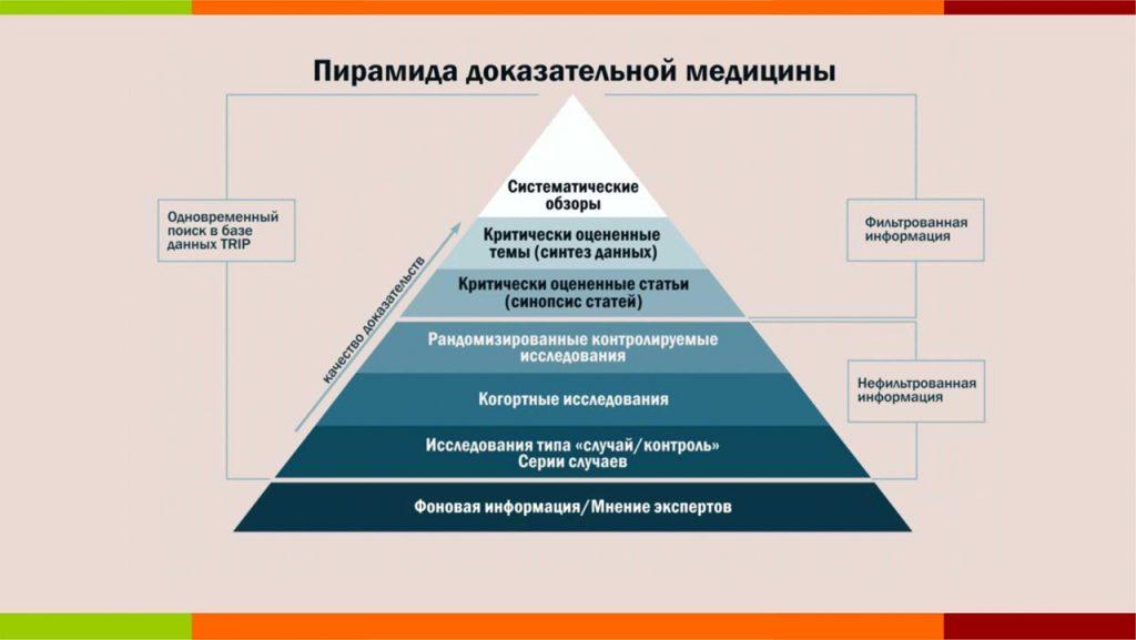 Пирамида доказательной медицины