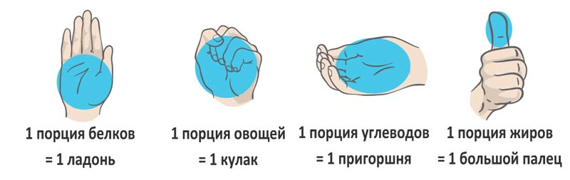 Размеры порций