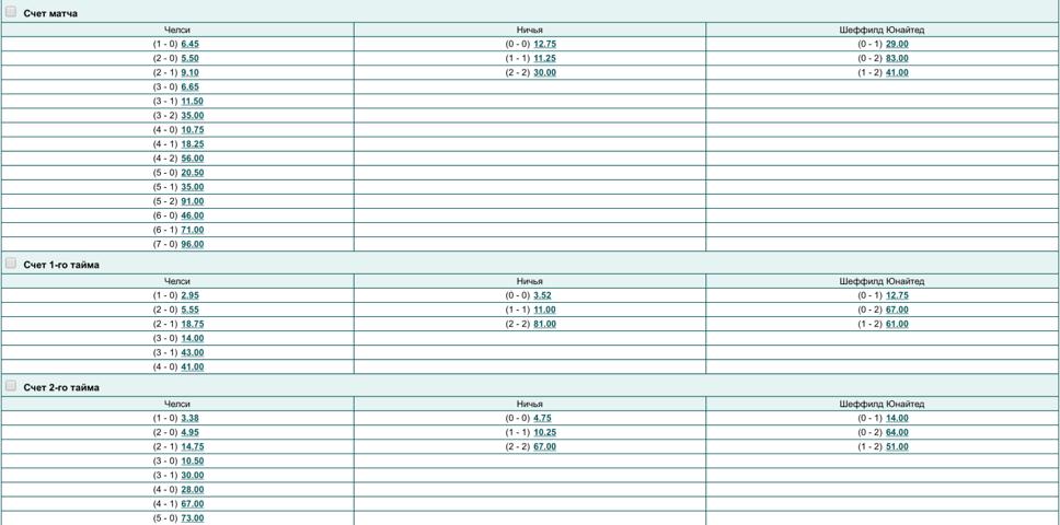 Ставки на точный счет по таймам и по итогам общего времени.