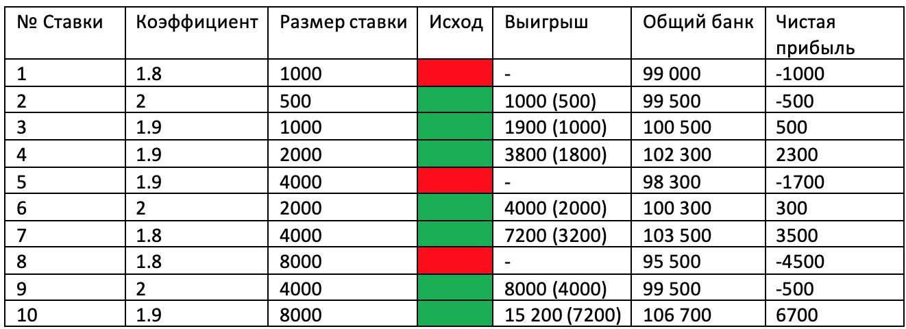 """Применение стратегии на событиях со средним коэффициентом """"2.0""""."""