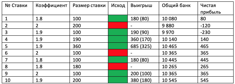 """Стратегия """"Анти-Мартингейл"""" - ставки на матчи с проходимостью в 70%."""