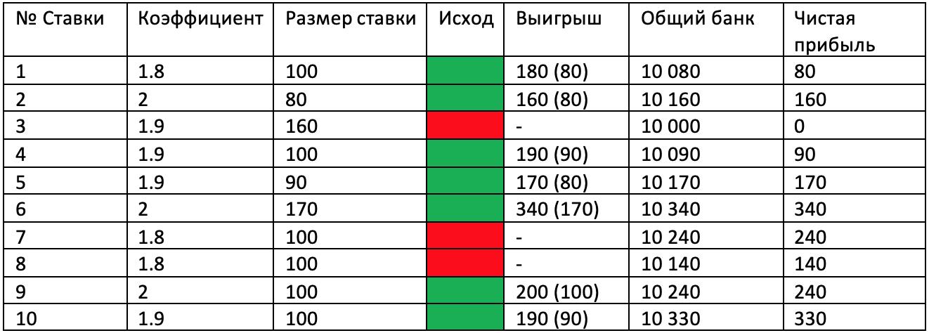 """Стратегия """"Безопасный Анти-Мартингейл"""" - наглядное применение."""