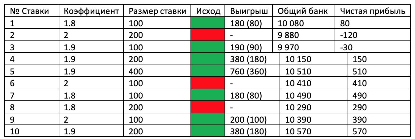 """Практическое применение стратегии """"Анти-Мартингейла""""."""