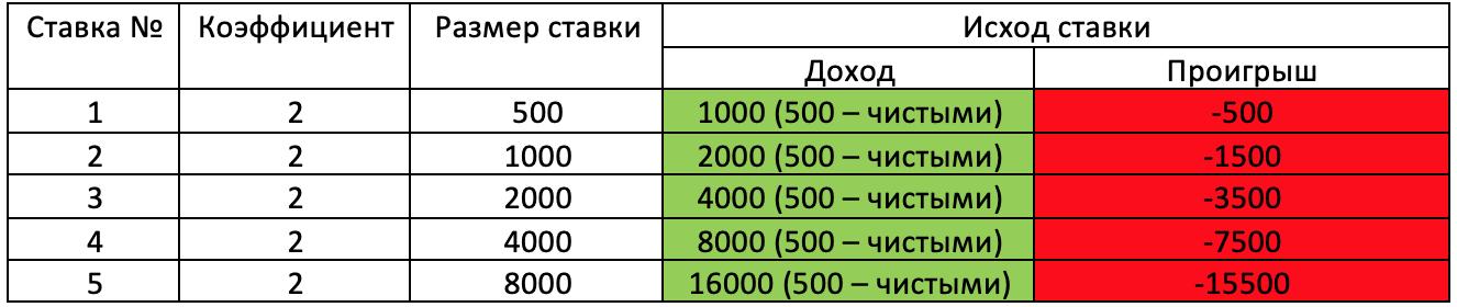 """Пример использования стратегии на ставках с эталонными котировками """"2.0""""."""