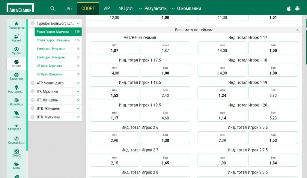 Разнообразие игровых маркетов для ставок на теннисную статистику в БК Лига Ставок.