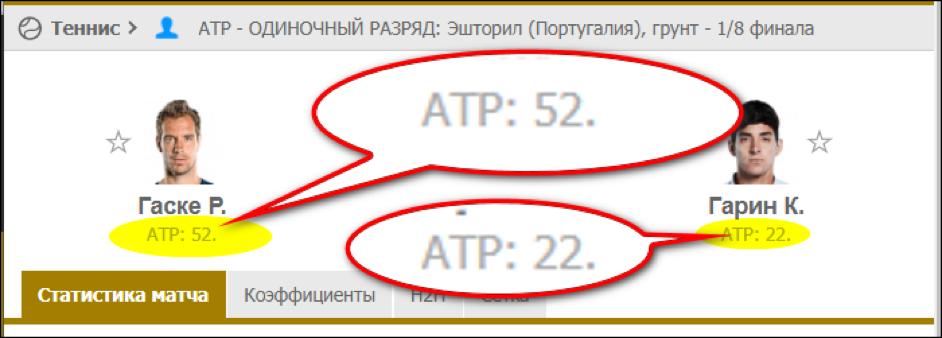 ATP рейтинг теннисистов.