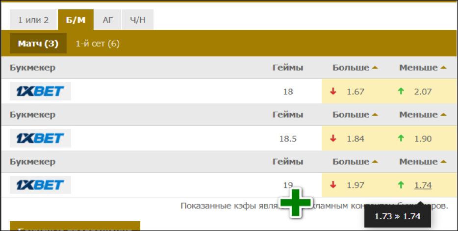 """Коэффициенты на """"ТМ 19"""" в теннисном матче."""