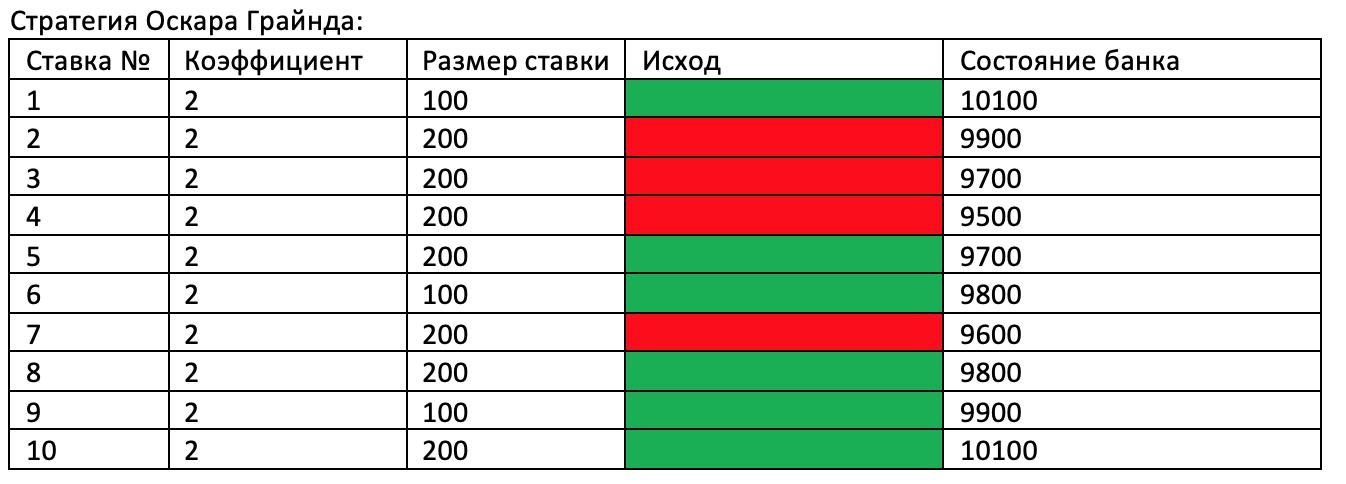 Сравнение результативности стратегии Оскара Грайнда и стратегии Мартингейла.