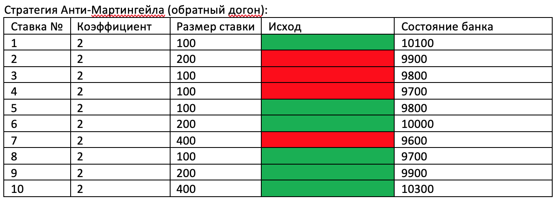 Сравнение результативности стратегии Оскара Грайнда и стратегии Анти-Мартингейла.