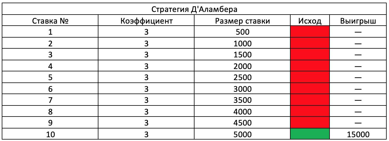Практическое применение стратегии Д'Аламбера.