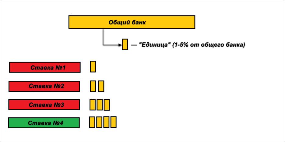 Пример распределения банка по стратегии Д'Аламбера.