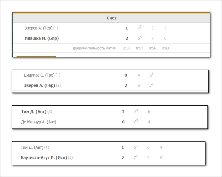 История индивидуальных матчей с участием теннисистов.