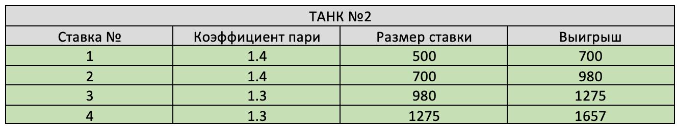 Результат второго танка.