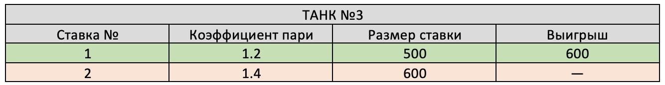 Результат третьего танка.