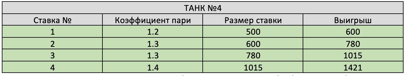 Результат четвертого танка.