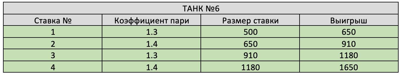 Результат шестого танка.