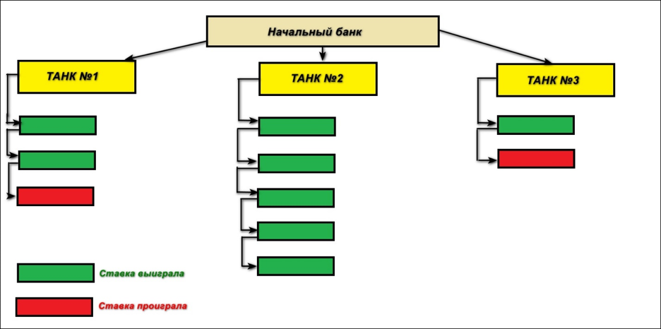 Графический пример формирования игровых танков.
