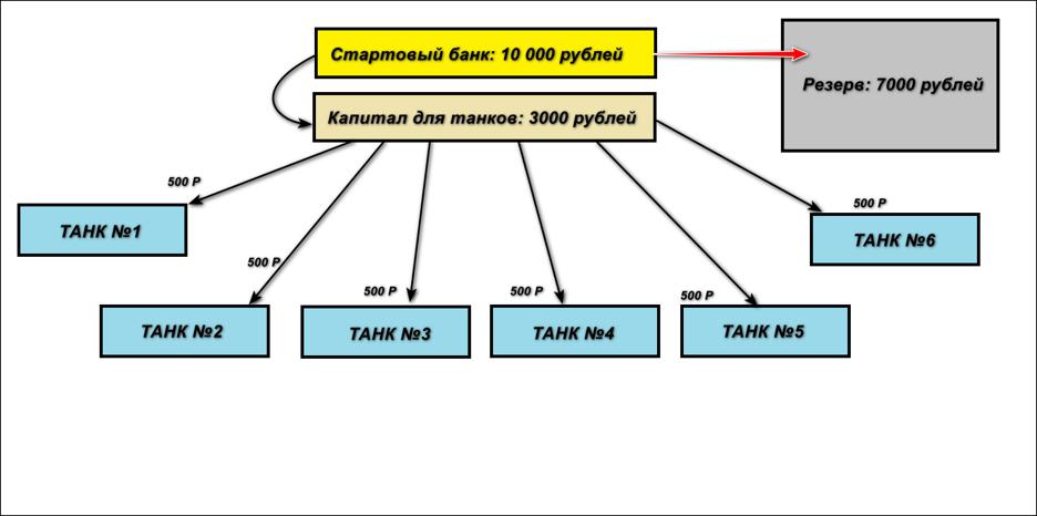 Пример распределения танков на шесть обособленных танков.