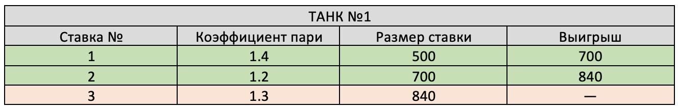 Результат первого танка.