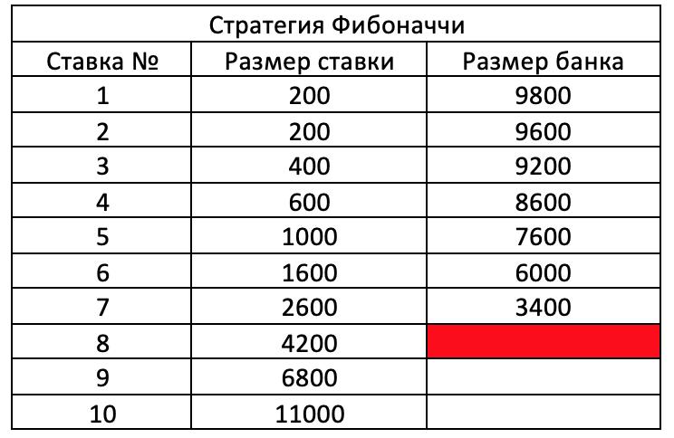 Распределение банка при входной ставке в 200 рублей.