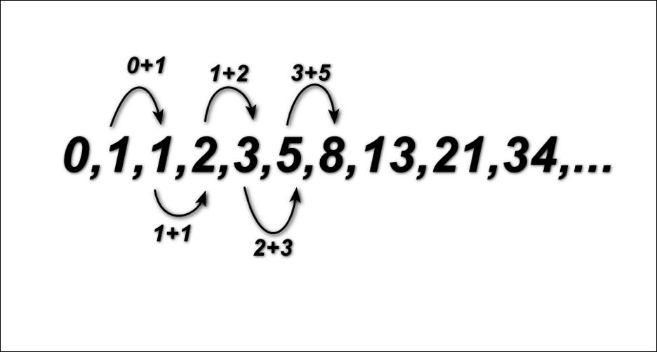 Числовой ряд Фибоначчи.