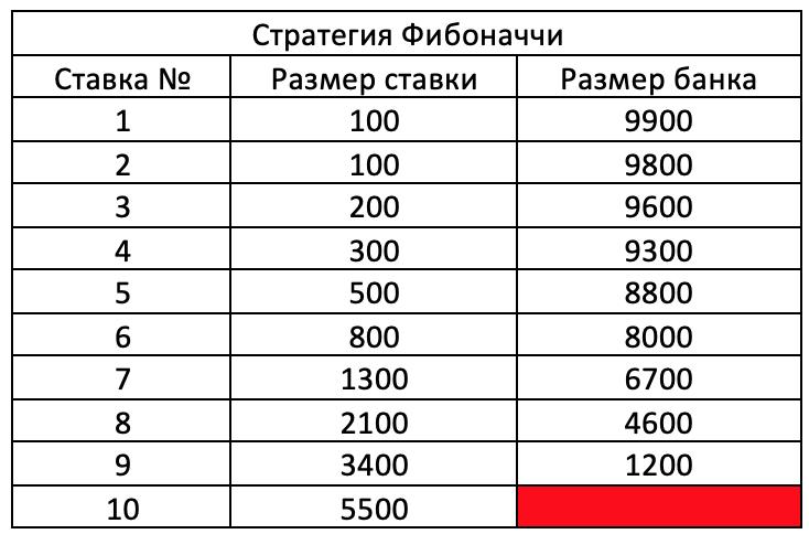 Распределение банка по методике Фибоначчи.