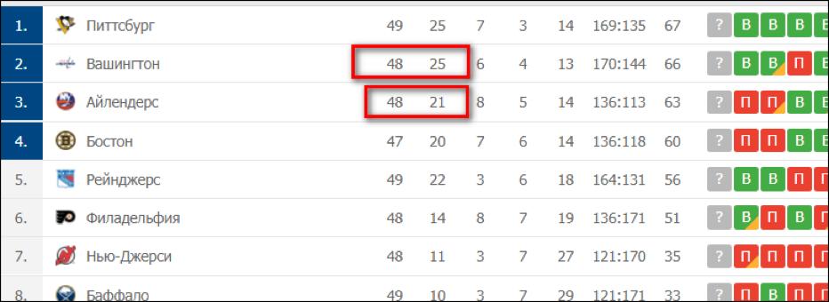 Статистика последнего сезона Национальной Хоккейной Лиги.