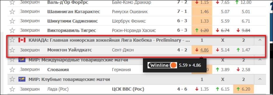 "Динамика котировок на матч с участием ""Монктон""."