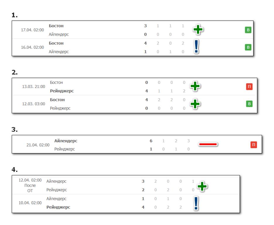 Пример применения стратегии на конкретных матчах.