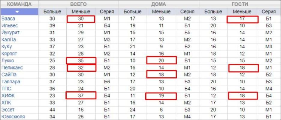 Статистика Финской Суперлиги.
