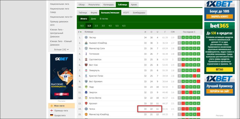 Статистика последнего сезона Английской Премьер-Лиги.