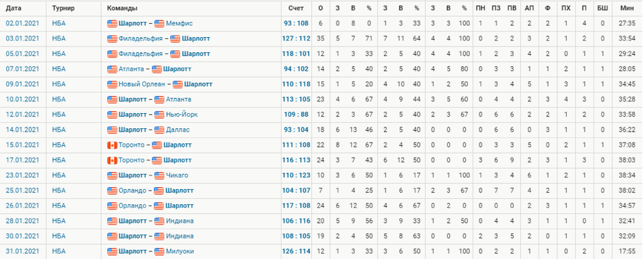 Индивидуальная статистика игрока Терри Розира.