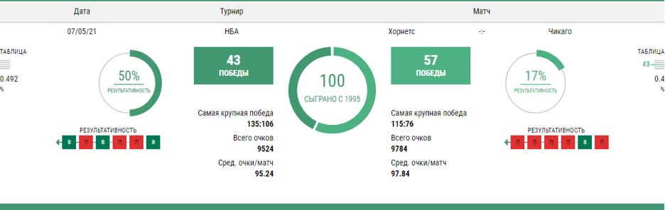 Статистика предстоящего матча от букмекерской конторы Лига Ставок.