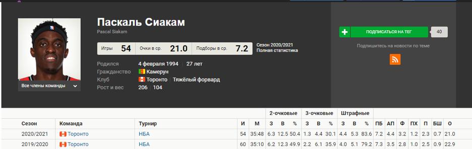 Статистика игрока Паскаля Сиакама в текущем сезоне NBA.