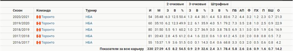 Статистика Паскаля в разных сезонах турнира.