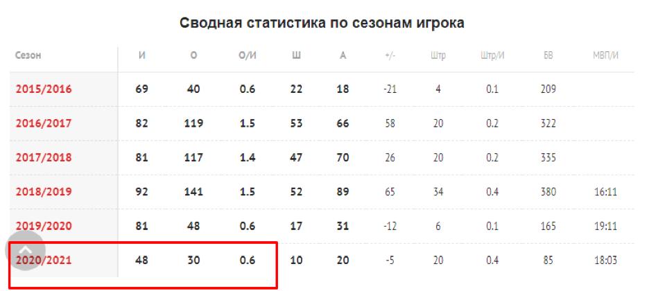Индивидуальная статистика игрока.