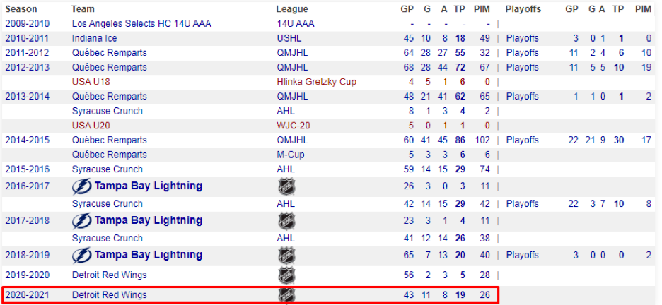 Статистика хоккейных клубов НХЛ в разных сезонах.