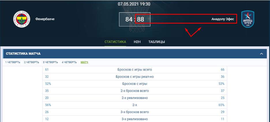 Успешное применение стратегии в ставке на матч «Фенербахче» – «Эфес».