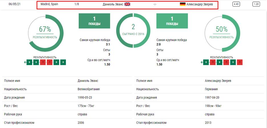 Статистика предстоящего теннисного матча от букмекера Лига Ставок.