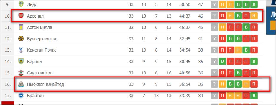 Статистика последнего сезона АПЛ.