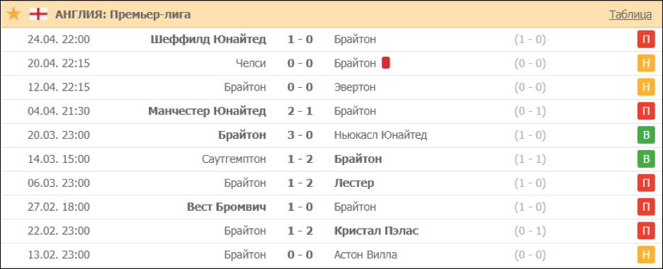 Исторяи последних матчей «Брайтона».