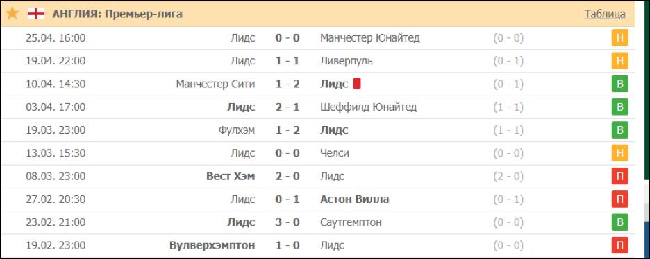 История противостояний ФК «Лидс».