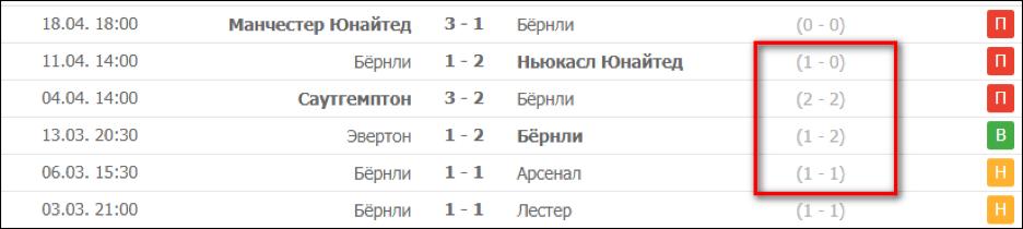 """Индивидуальная статистика ФК """"Бернли""""."""