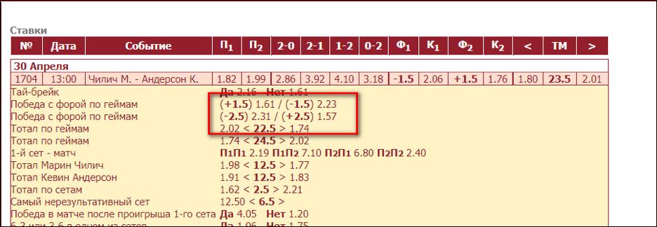 """Коэффициенты на фору по геймам в отдельном сете в матче """"Чилич - Андерсон""""."""