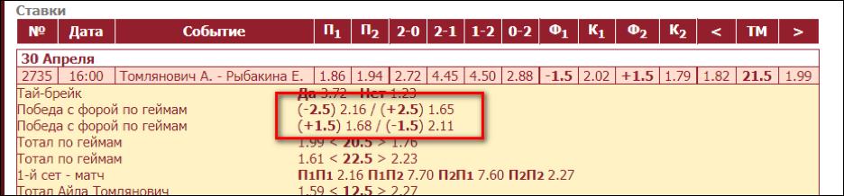 Пример применения стратегии в матче между Томлянович и Рыбакиной.