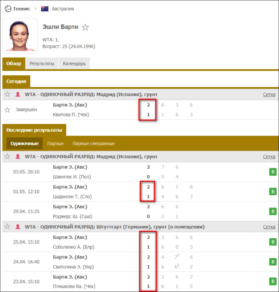 История последних встреч лидера рейтинга WTA Эшли Барти.